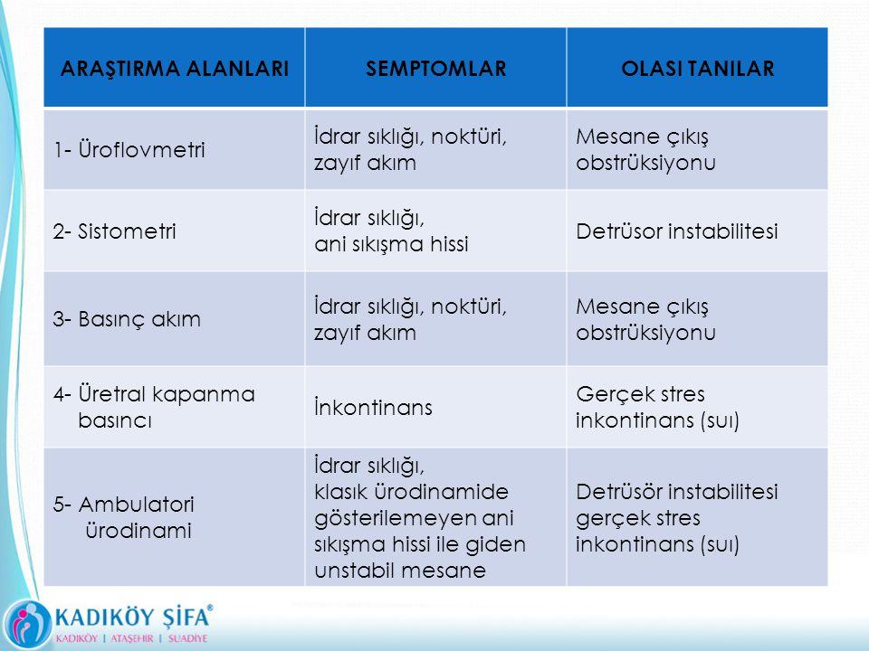 ARAŞTIRMA ALANLARISEMPTOMLAROLASI TANILAR 1- Üroflovmetri İdrar sıklığı, noktüri, zayıf akım Mesane çıkış obstrüksiyonu 2- Sistometri İdrar sıklığı, ani sıkışma hissi Detrüsor instabilitesi 3- Basınç akım İdrar sıklığı, noktüri, zayıf akım Mesane çıkış obstrüksiyonu 4- Üretral kapanma basıncı İnkontinans Gerçek stres inkontinans (suı) 5- Ambulatori ürodinami İdrar sıklığı, klasık ürodinamide gösterilemeyen ani sıkışma hissi ile giden unstabil mesane Detrüsör instabilitesi gerçek stres inkontinans (suı)