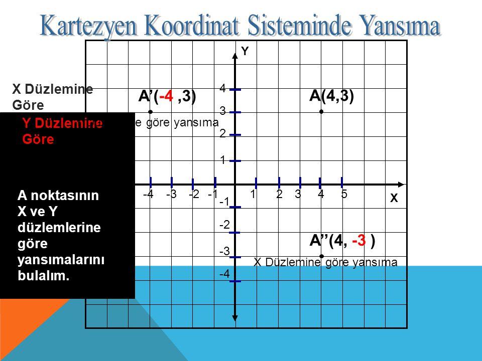 Y X -2 -3 -4 12345-2-3-4 1 2 3 4 A(4,3) A noktasının X ve Y düzlemlerine göre yansımalarını bulalım. Y Düzlemine Göre A'(-4,3) X Düzlemine Göre A''(4,