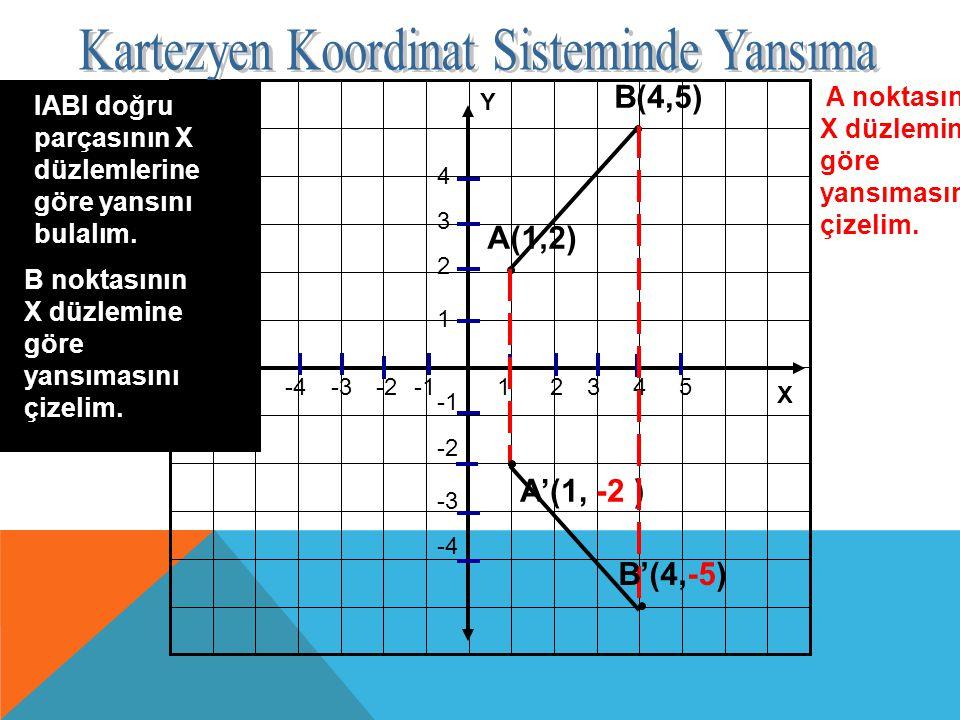 Y X -2 -3 -4 12345-2-3-4 1 2 3 4 A(1,2) IABI doğru parçasının X düzlemlerine göre yansını bulalım. B(4,5) A noktasının X düzlemine göre yansımasını çi