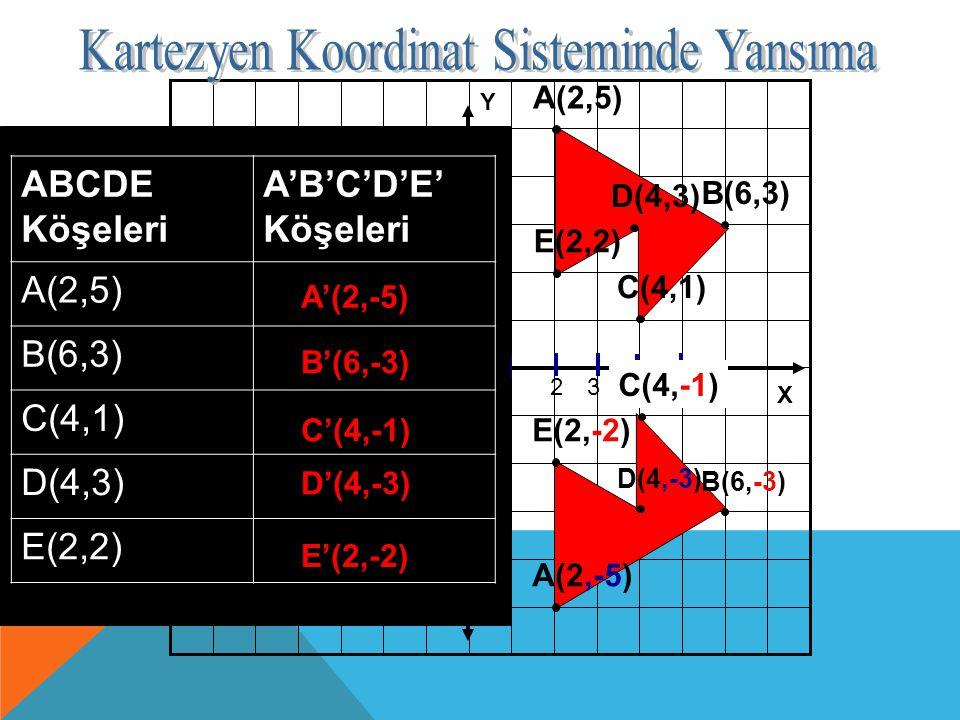 Y X -2 -3 -4 12345-2-3-4 1 2 3 4 ABCDE dörtgeninin X düzlemine göre yansımasını bulalım. A(2,5) B(6,3) C(4,1) D(4,3) E(2,2) ABCDE Köşeleri A'B'C'D'E'