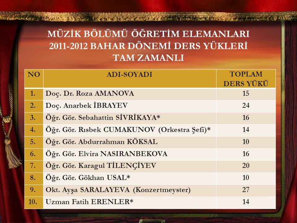MÜZİK BÖLÜMÜ ÖĞRETİM ELEMANLARI 2011-2012 BAHAR DÖNEMİ DERS YÜKLERİ TAM ZAMANLI NOADI-SOYADITOPLAM DERS YÜKÜ 1. Doç. Dr. Roza AMANOVA15 2. Doç. Anarbe