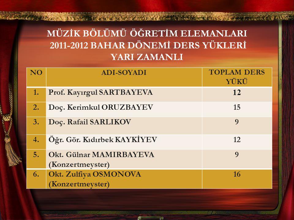 MÜZİK BÖLÜMÜ ÖĞRETİM ELEMANLARI 2011-2012 BAHAR DÖNEMİ DERS YÜKLERİ YARI ZAMANLI NOADI-SOYADITOPLAM DERS YÜKÜ 1.1.Prof. Kayırgul SARTBAYEVA 12 2.2.Doç
