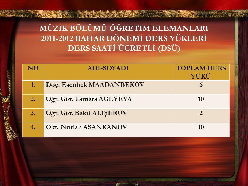MÜZİK BÖLÜMÜ ÖĞRETİM ELEMANLARI 2011-2012 BAHAR DÖNEMİ DERS YÜKLERİ DERS SAATİ ÜCRETLİ (DSÜ) NOADI-SOYADITOPLAM DERS YÜKÜ 1.1.Doç. Esenbek MAADANBEKOV