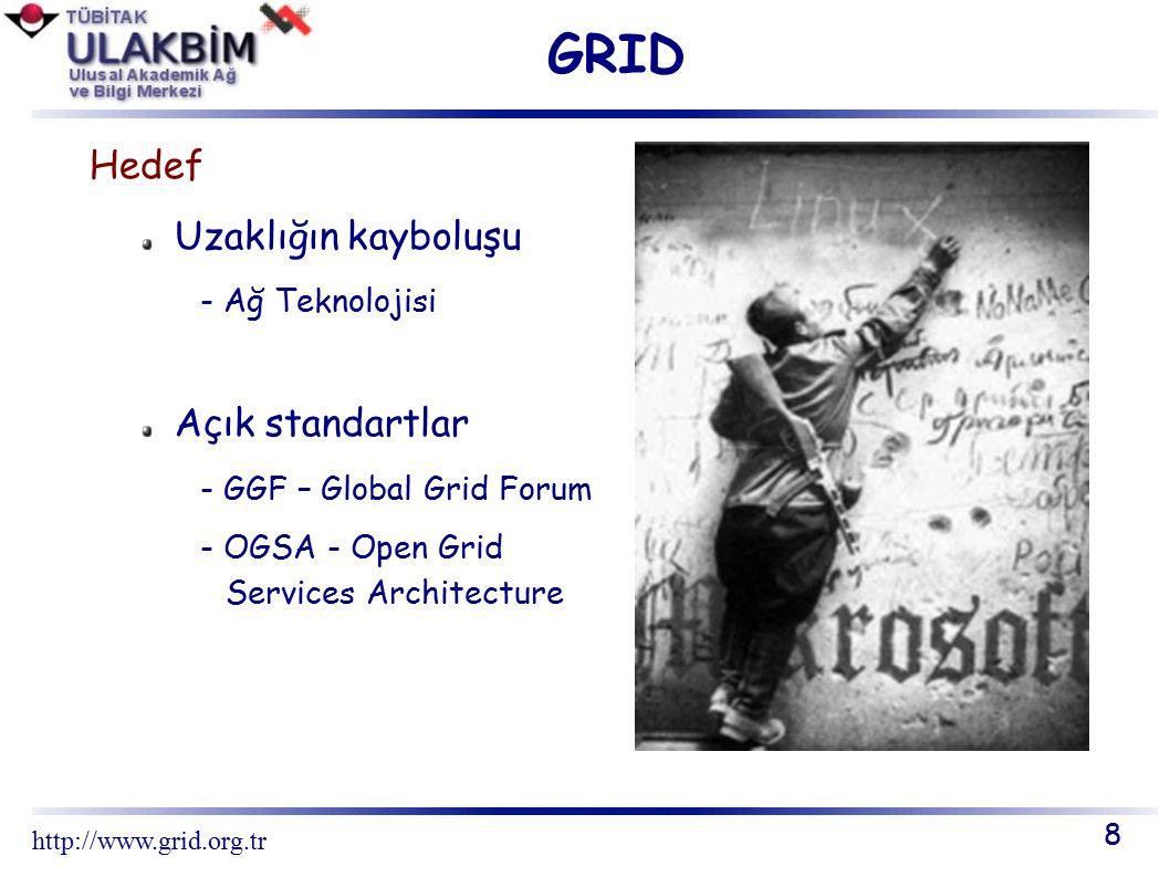 GRID PROJELERİ Grid Forum Projeleri – AP GRID – GLOBAL GRID FORUM – PRAGMA – DUTCHGRID – GRID-IRELAND – UNICORE FORUM 19 http://www.grid.org.tr