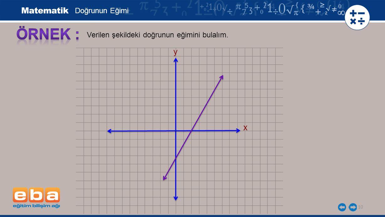 Doğrunun Eğimi x y Verilen şekildeki doğrunun eğimini bulalım.