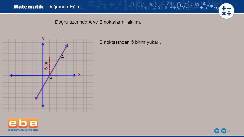11 Doğrunun Eğimi x y Doğru üzerinde A ve B noktalarını alalım. B 5 br B noktasından 5 birim yukarı, A