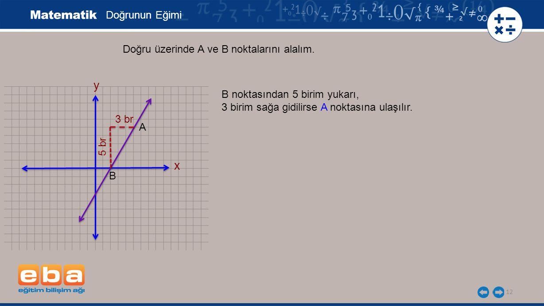 12 Doğrunun Eğimi x y Doğru üzerinde A ve B noktalarını alalım. A B 3 br 5 br B noktasından 5 birim yukarı, 3 birim sağa gidilirse A noktasına ulaşılı