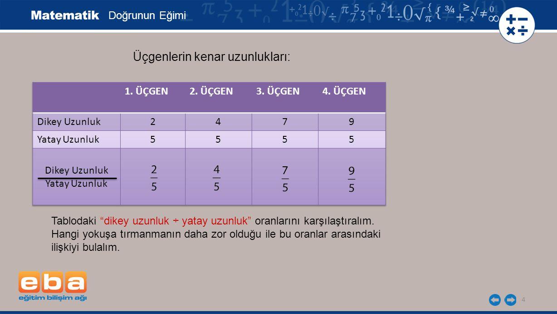 """4 Üçgenlerin kenar uzunlukları: Tablodaki """"dikey uzunluk ÷ yatay uzunluk"""" oranlarını karşılaştıralım. Hangi yokuşa tırmanmanın daha zor olduğu ile bu"""