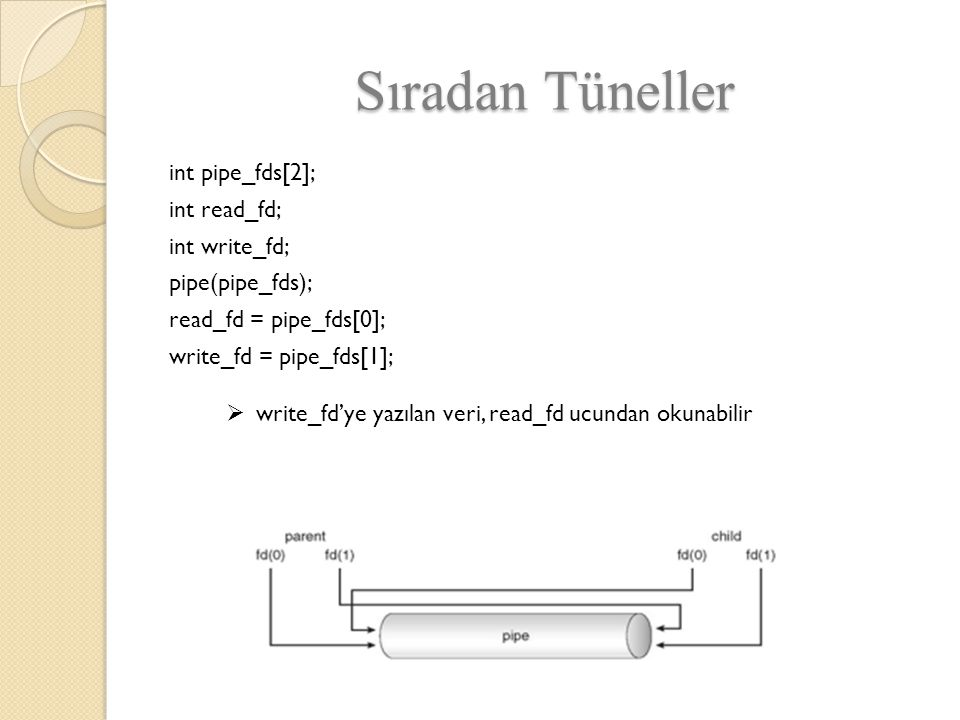 Sıradan Tüneller int pipe_fds[2]; int read_fd; int write_fd; pipe(pipe_fds); read_fd = pipe_fds[0]; write_fd = pipe_fds[1];  write_fd'ye yazılan veri