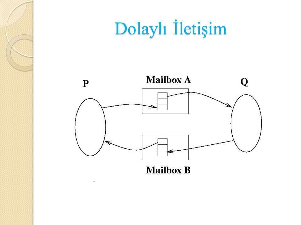 Dolaylı İletişim Dolaylı İletişim Posta kutusu paylaşımı ◦ P 1, P 2, ve P 3 A posta kutusunu paylaşır.