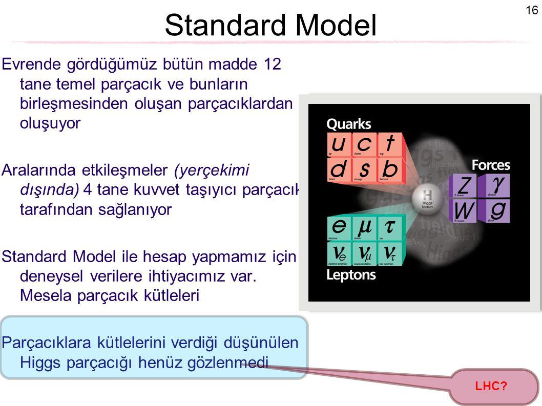16 Standard Model Evrende gördüğümüz bütün madde 12 tane temel parçacık ve bunların birleşmesinden oluşan parçacıklardan oluşuyor Aralarında etkileşme