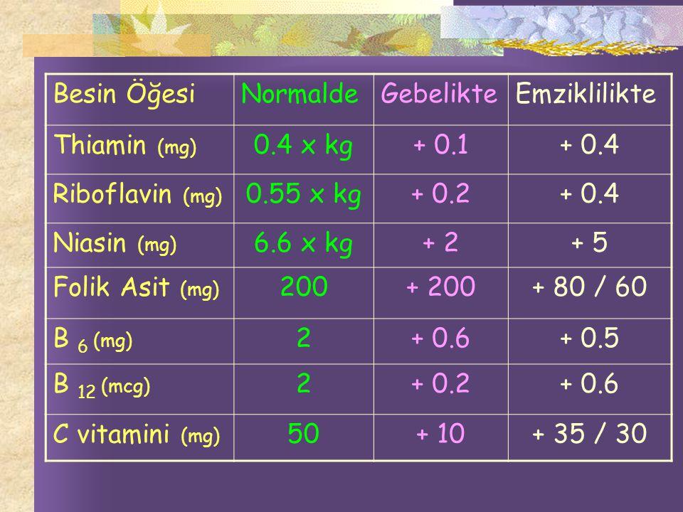 Besin ÖğesiNormaldeGebelikteEmziklilikte Thiamin (mg) 0.4 x kg+ 0.1+ 0.4 Riboflavin (mg) 0.55 x kg+ 0.2+ 0.4 Niasin (mg) 6.6 x kg+ 2+ 5 Folik Asit (mg) 200+ 200+ 80 / 60 B 6 (mg) 2+ 0.6+ 0.5 B 12 (mcg) 2+ 0.2+ 0.6 C vitamini (mg) 50+ 10+ 35 / 30
