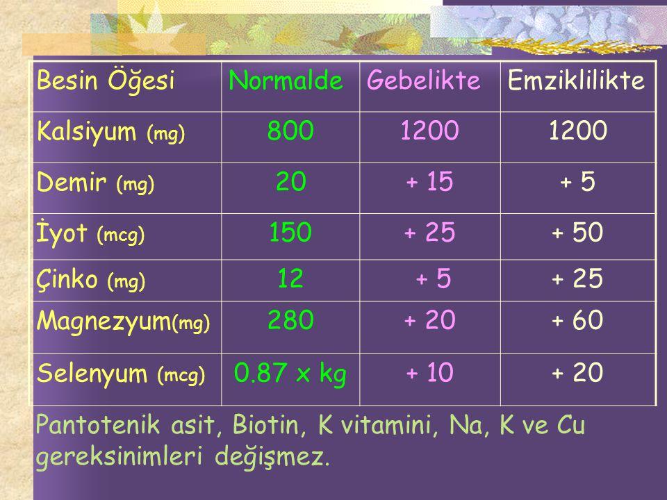 Besin ÖğesiNormaldeGebelikteEmziklilikte Kalsiyum (mg) 8001200 Demir (mg) 20+ 15+ 5 İyot (mcg) 150+ 25+ 50 Çinko (mg) 12 + 5+ 25 Magnezyum (mg) 280+ 20+ 60 Selenyum (mcg) 0.87 x kg+ 10+ 20 Pantotenik asit, Biotin, K vitamini, Na, K ve Cu gereksinimleri değişmez.