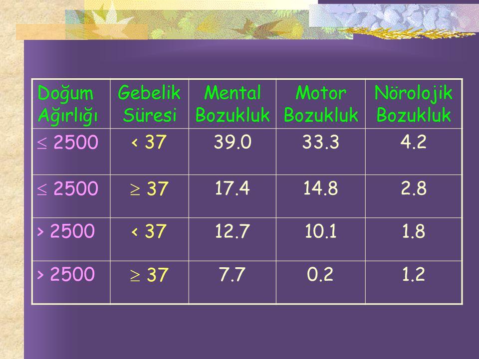 Doğum Ağırlığı Gebelik Süresi Mental Bozukluk Motor Bozukluk Nörolojik Bozukluk  2500< 3739.033.34.2  2500  3717.414.82.8 > 2500< 3712.710.11.8 > 2500  377.70.21.2