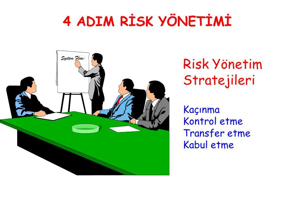 4 ADIM RİSK YÖNETİMİ Risk Yönetim Stratejileri Kaçınma Kontrol etme Transfer etme Kabul etme