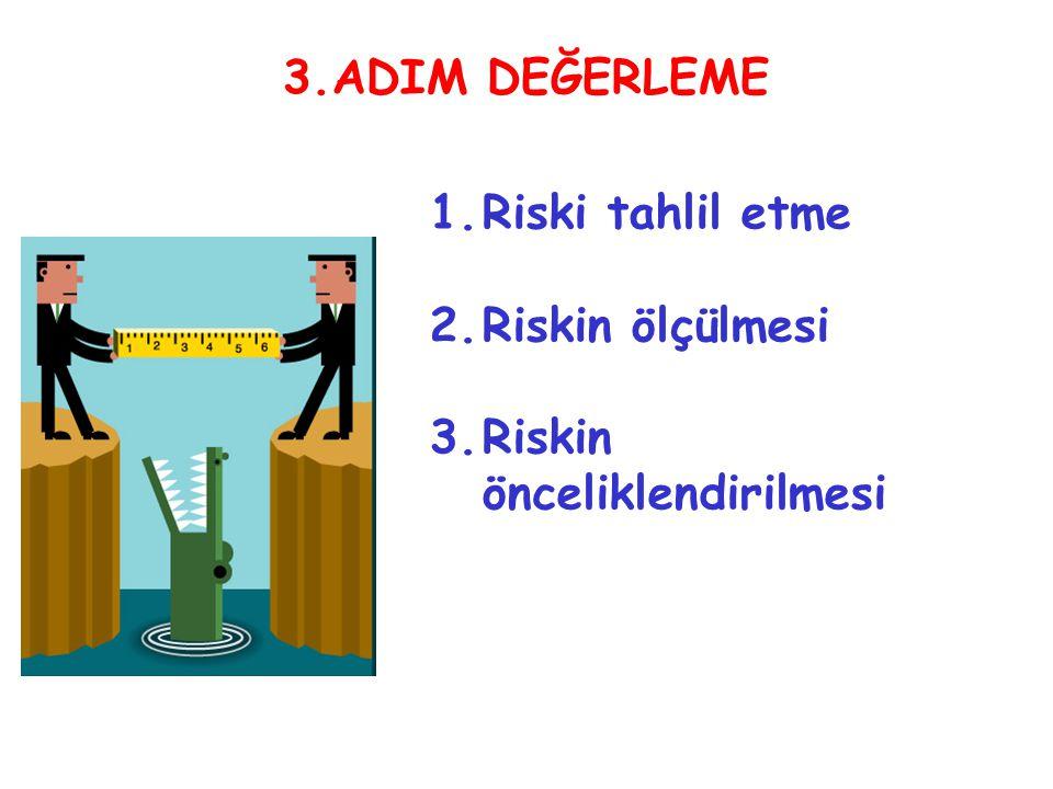 3.ADIM DEĞERLEME 1.Riski tahlil etme 2.Riskin ölçülmesi 3.Riskin önceliklendirilmesi