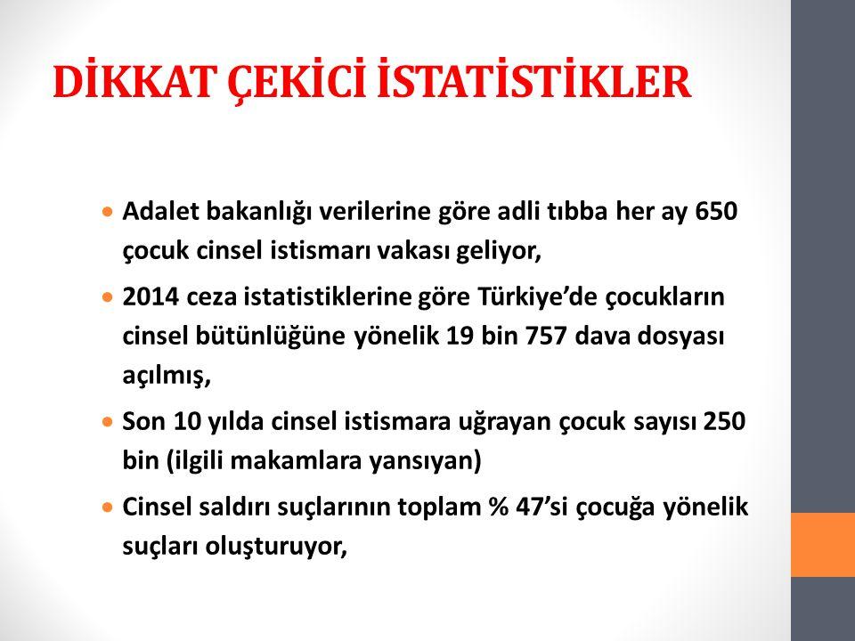 DİKKAT ÇEKİCİ İSTATİSTİKLER  Adalet bakanlığı verilerine göre adli tıbba her ay 650 çocuk cinsel istismarı vakası geliyor,  2014 ceza istatistiklerine göre Türkiye'de çocukların cinsel bütünlüğüne yönelik 19 bin 757 dava dosyası açılmış,  Son 10 yılda cinsel istismara uğrayan çocuk sayısı 250 bin (ilgili makamlara yansıyan)  Cinsel saldırı suçlarının toplam % 47'si çocuğa yönelik suçları oluşturuyor,