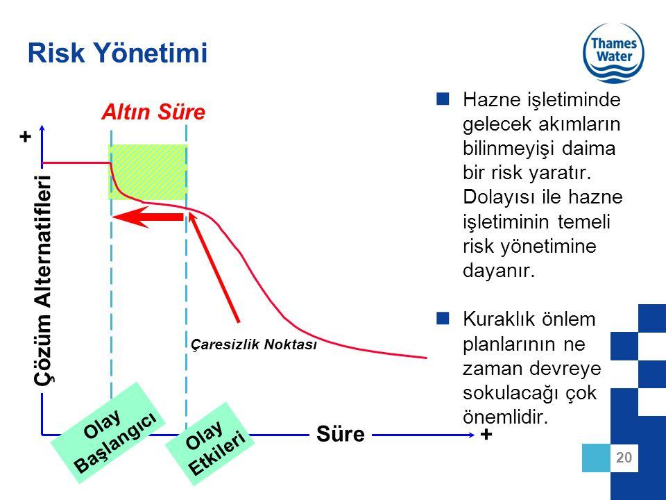20 Risk Yönetimi Hazne işletiminde gelecek akımların bilinmeyişi daima bir risk yaratır. Dolayısı ile hazne işletiminin temeli risk yönetimine dayanır