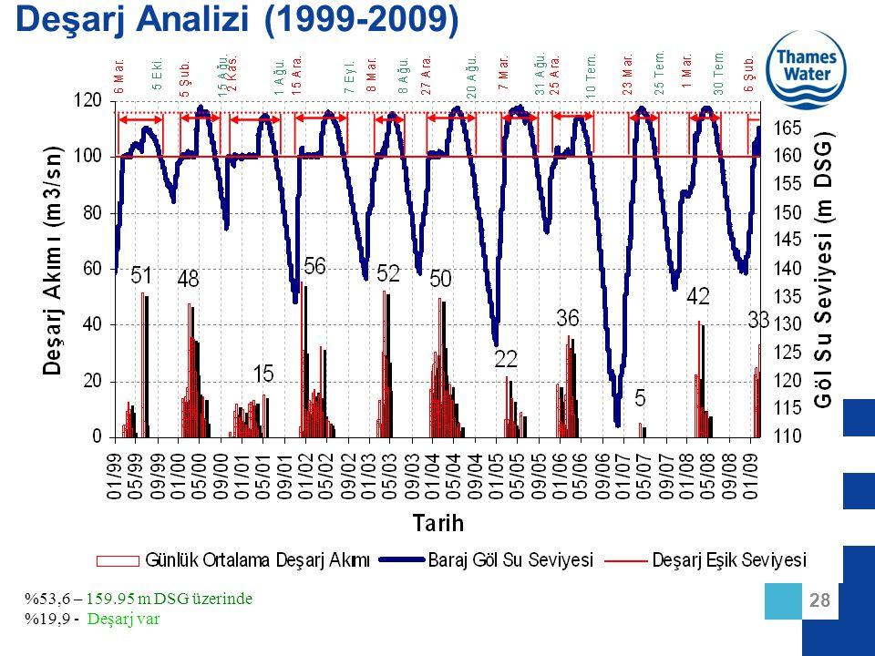 28 %53,6 – 159.95 m DSG üzerinde %19,9 - Deşarj var Deşarj Analizi (1999-2009)