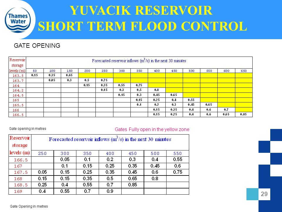 YUVACIK RESERVOIR SHORT TERM FLOOD CONTROL GATE OPENING Gates Fully open in the yellow zone Gate opening in metres Gate Opening in metres 29