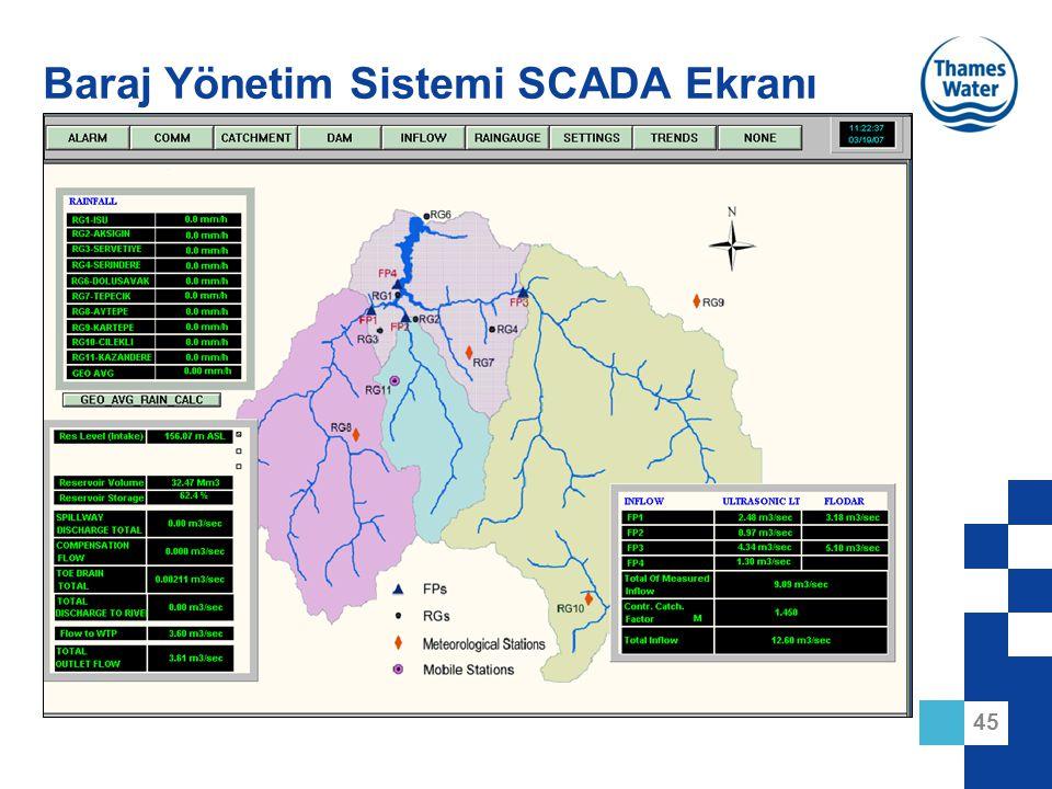 45 Baraj Yönetim Sistemi SCADA Ekranı
