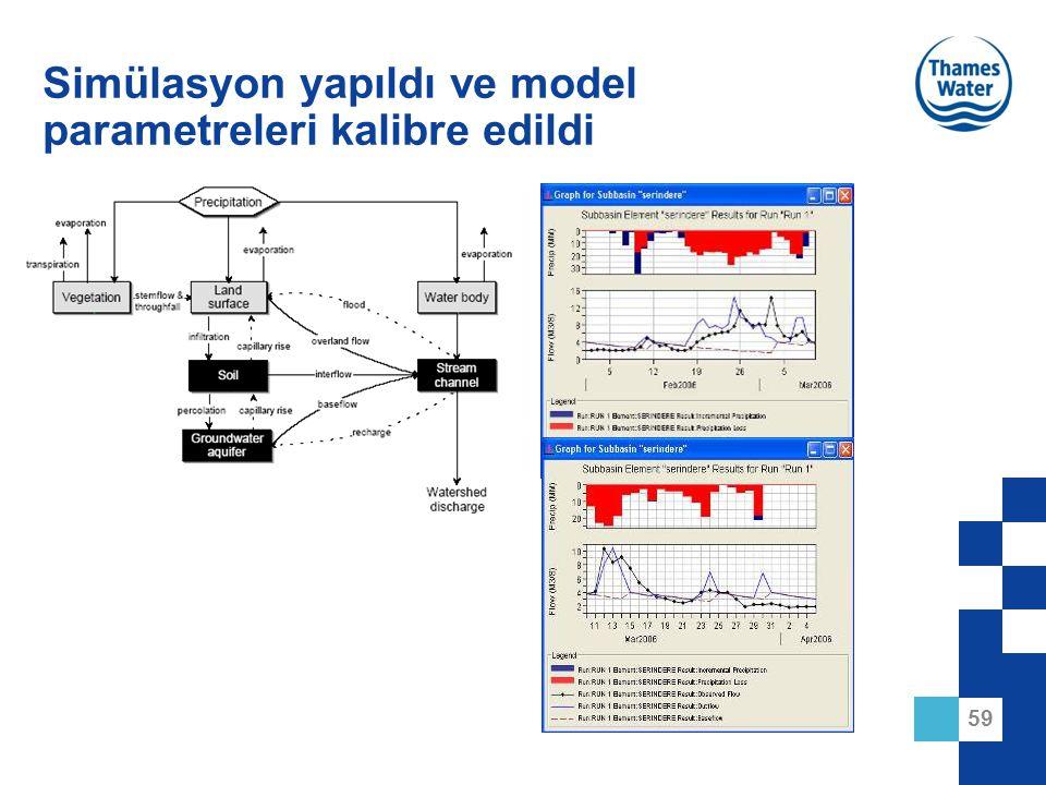 59 Simülasyon yapıldı ve model parametreleri kalibre edildi