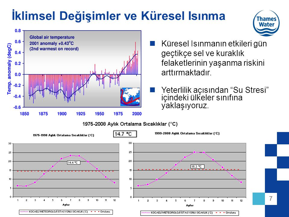 38 Baraj İşletmesi Sel ve Kuraklık riskinin bir arada etkin yönetimi için; –Havza Karakteri –Hidro-meteorolojik Gözlem Ağı –Modelleme –İşletme Politikaları