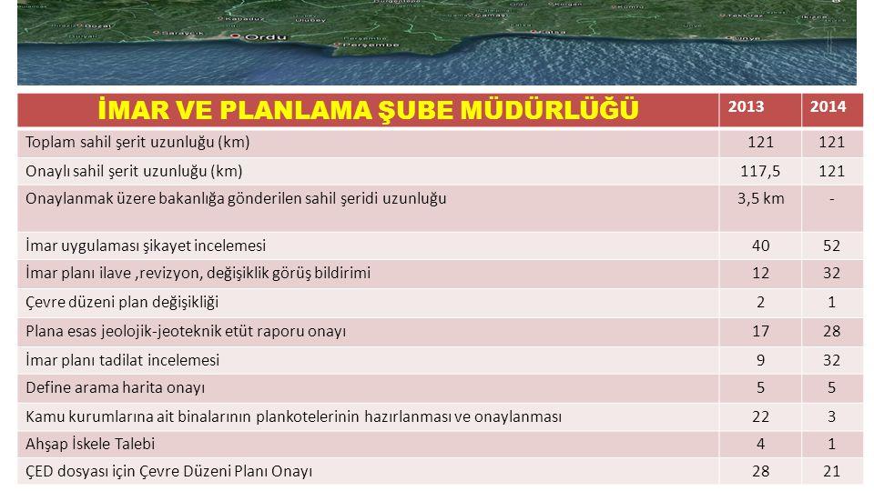 İMAR VE PLANLAMA ŞUBE MÜDÜRLÜĞÜ 20132014 Toplam sahil şerit uzunluğu (km)121 Onaylı sahil şerit uzunluğu (km)117,5121 Onaylanmak üzere bakanlığa gönde