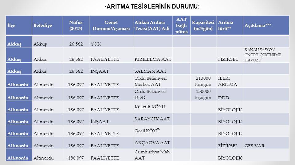 İlçeBelediye Nüfus (2013) Genel Durumu/Aşaması Atıksu Arıtma Tesisi(AAT) Adı AAT bağlı nüfus Kapasitesi (m3/gün) Arıtma türü** Açıklama*** Akkuş 26,58