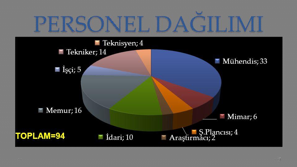 PERSONEL DAĞILIMI 3 TOPLAM=94