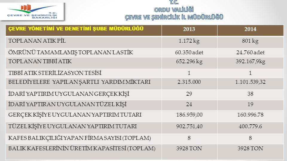 ÇEVRE YÖNETİMİ VE DENETİMİ ŞUBE MÜDÜRLÜĞÜ 20132014 TOPLANAN ATIK PİL1.172 kg801 kg ÖMRÜNÜ TAMAMLAMIŞ TOPLANAN LASTİK60.350 adet24.760 adet TOPLANAN TI