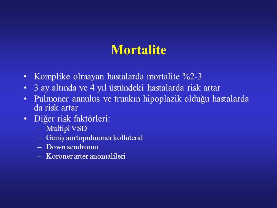 Mortalite Komplike olmayan hastalarda mortalite %2-3 3 ay altında ve 4 yıl üstündeki hastalarda risk artar Pulmoner annulus ve trunkın hipoplazik olduğu hastalarda da risk artar Diğer risk faktörleri: –Multipl VSD –Geniş aortopulmoner kollateral –Down sendromu –Koroner arter anomalileri