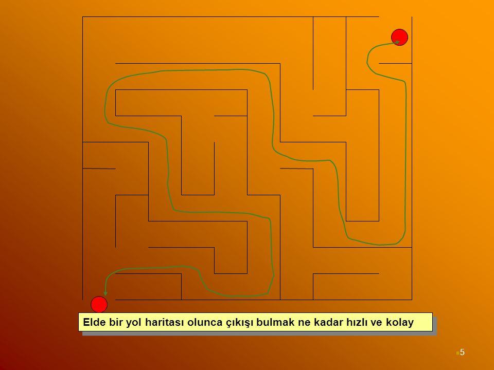 5 Elde bir yol haritası olunca çıkışı bulmak ne kadar hızlı ve kolay