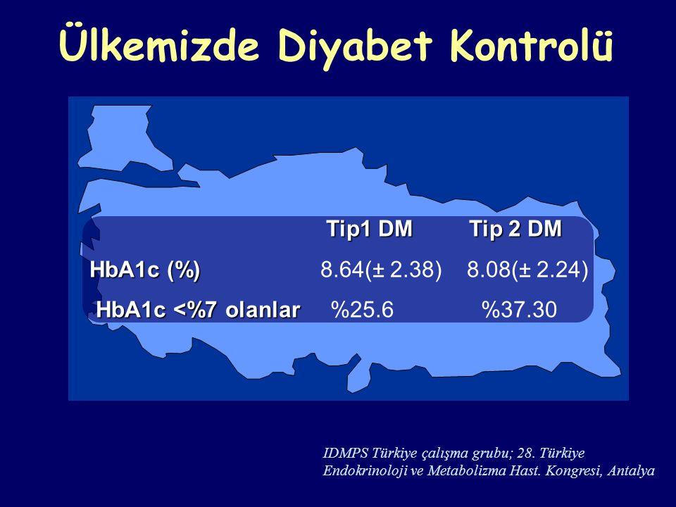 Ülkemizde Diyabet Kontrolü IDMPS Türkiye çalışma grubu; 28. Türkiye Endokrinoloji ve Metabolizma Hast. Kongresi, Antalya Tip1 DM Tip 2 DM Tip1 DM Tip