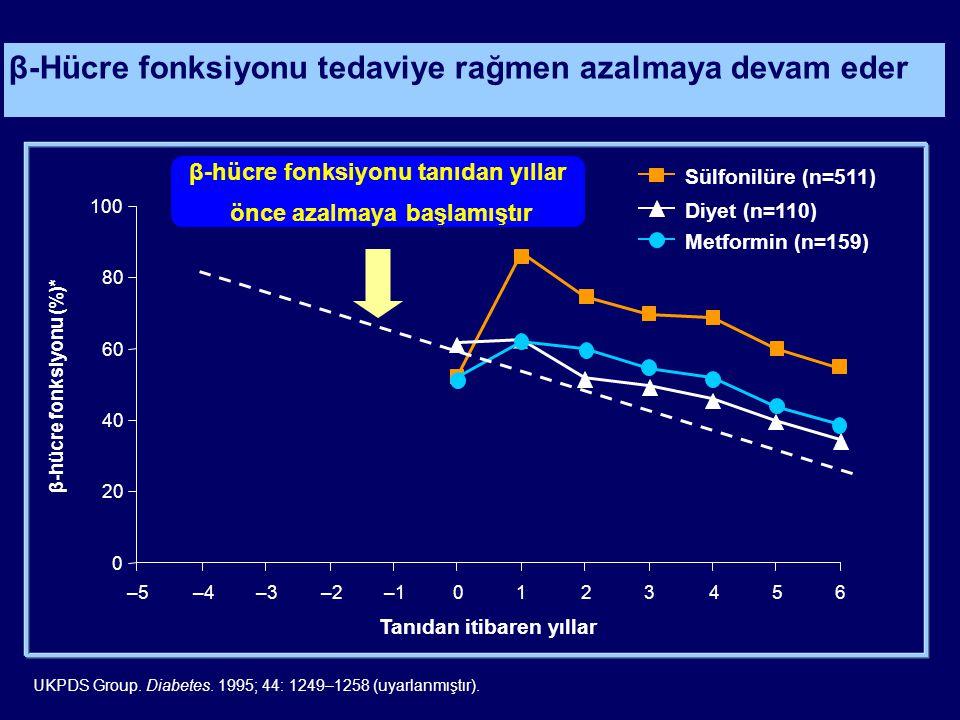 β-Hücre fonksiyonu tedaviye rağmen azalmaya devam eder UKPDS Group. Diabetes. 1995; 44: 1249–1258 (uyarlanmıştır). 0 20 40 60 80 100 –5–4–3–2–10123456