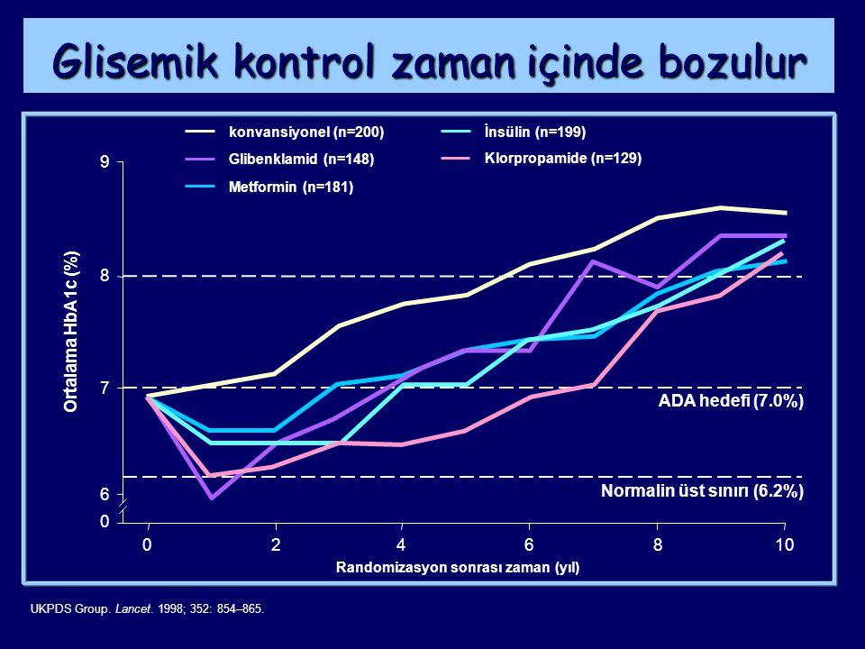 UKPDS Group. Lancet. 1998; 352: 854–865. Glisemik kontrol zaman içinde bozulur Ortalama HbA1c (%) 024 0 6 7 8 9 6810 Randomizasyon sonrası zaman (yıl)