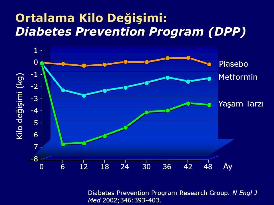 1 -3 -5 -7 -8 0 -6 -2 -4 Ortalama Kilo Değişimi: Diabetes Prevention Program (DPP) Kilo değişimi (kg) Ay Plasebo Metformin Yaşam Tarzı 061218243036424