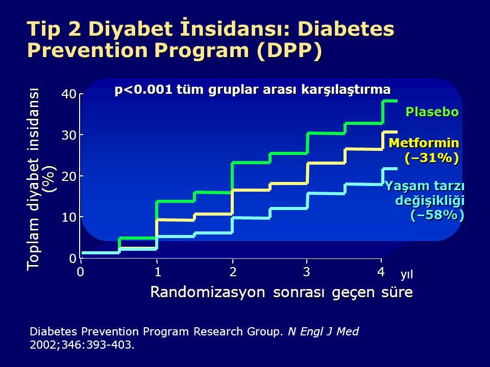 Tip 2 Diyabet İnsidansı: Diabetes Prevention Program (DPP) Toplam diyabet insidansı (%) 0 10 20 30 40 Randomizasyon sonrası geçen süre 01234 Yaşam tar