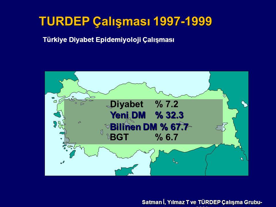 TURDEP Çalışması 1997-1999 Türkiye Diyabet Epidemiyoloji Çalışması Diyabet % 7.2 Yeni DM % 32.3 Yeni DM % 32.3 Bilinen DM % 67.7 Bilinen DM % 67.7 BGT