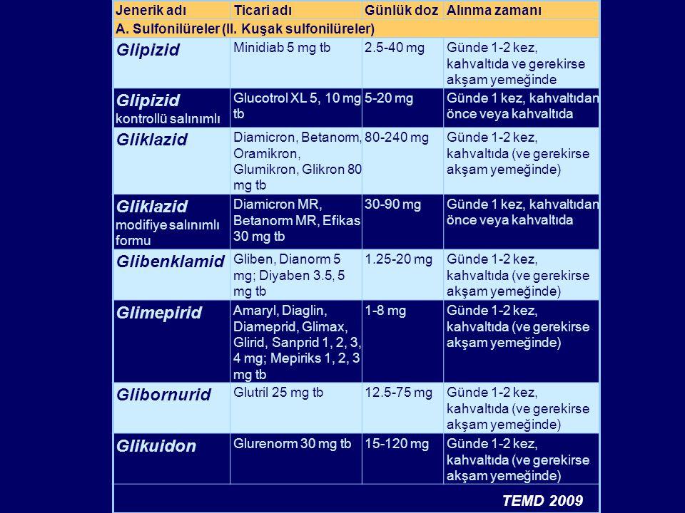 Jenerik adıTicari adıGünlük dozAlınma zamanı A. Sulfonilüreler (II. Kuşak sulfonilüreler) Glipizid Minidiab 5 mg tb2.5-40 mgGünde 1-2 kez, kahvaltıda