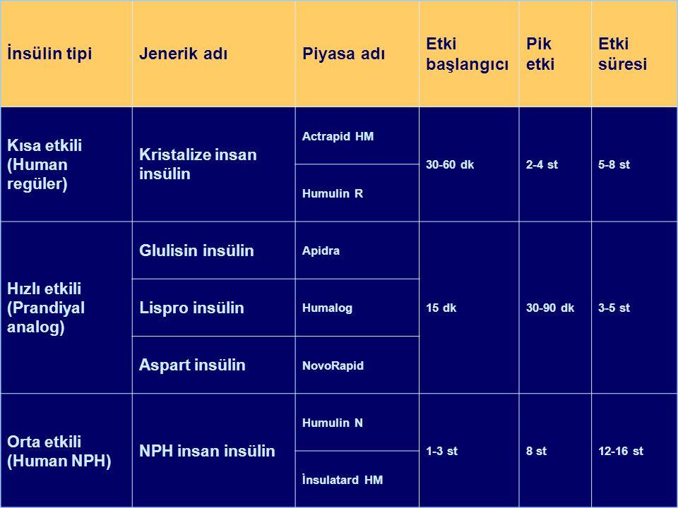 İnsülin tipiJenerik adıPiyasa adı Etki başlangıcı Pik etki Etki süresi Kısa etkili (Human regüler) Kristalize insan insülin Actrapid HM 30-60 dk2-4 st