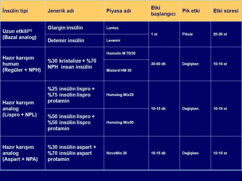 İnsülin tipiJenerik adıPiyasa adı Etki başlangıcı Pik etkiEtki süresi Uzun etkili ( * ) (Bazal analog) Glargin insülin Lantus 1 stPiksiz20-26 st Detem