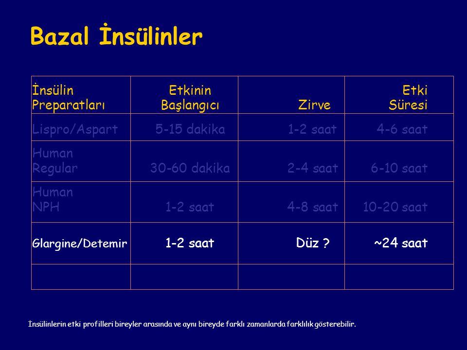 Bazal İnsülinler İnsülin Etkinin Etki Preparatları Başlangıcı ZirveSüresi Lispro/Aspart5-15 dakika1-2 saat4-6 saat Human Regular30-60 dakika2-4 saat6-
