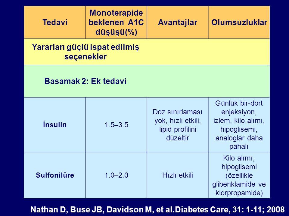 Tedavi Monoterapide beklenen A1C düşüşü(%) AvantajlarOlumsuzluklar Yararları güçlü ispat edilmiş seçenekler Basamak 2: Ek tedavi İnsulin1.5–3.5 Doz sı