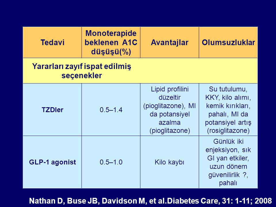 Tedavi Monoterapide beklenen A1C düşüşü(%) AvantajlarOlumsuzluklar Yararları zayıf ispat edilmiş seçenekler TZDler0.5–1.4 Lipid profilini düzeltir (pi