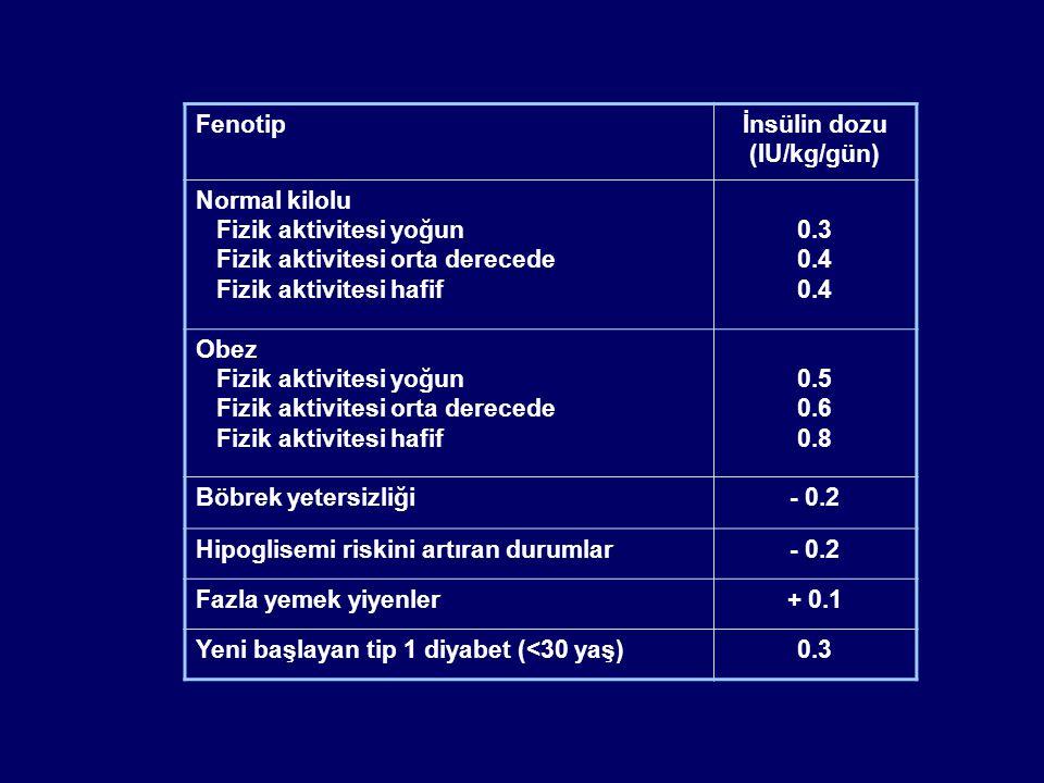 Fenotipİnsülin dozu (IU/kg/gün) Normal kilolu Fizik aktivitesi yoğun Fizik aktivitesi orta derecede Fizik aktivitesi hafif 0.3 0.4 Obez Fizik aktivite