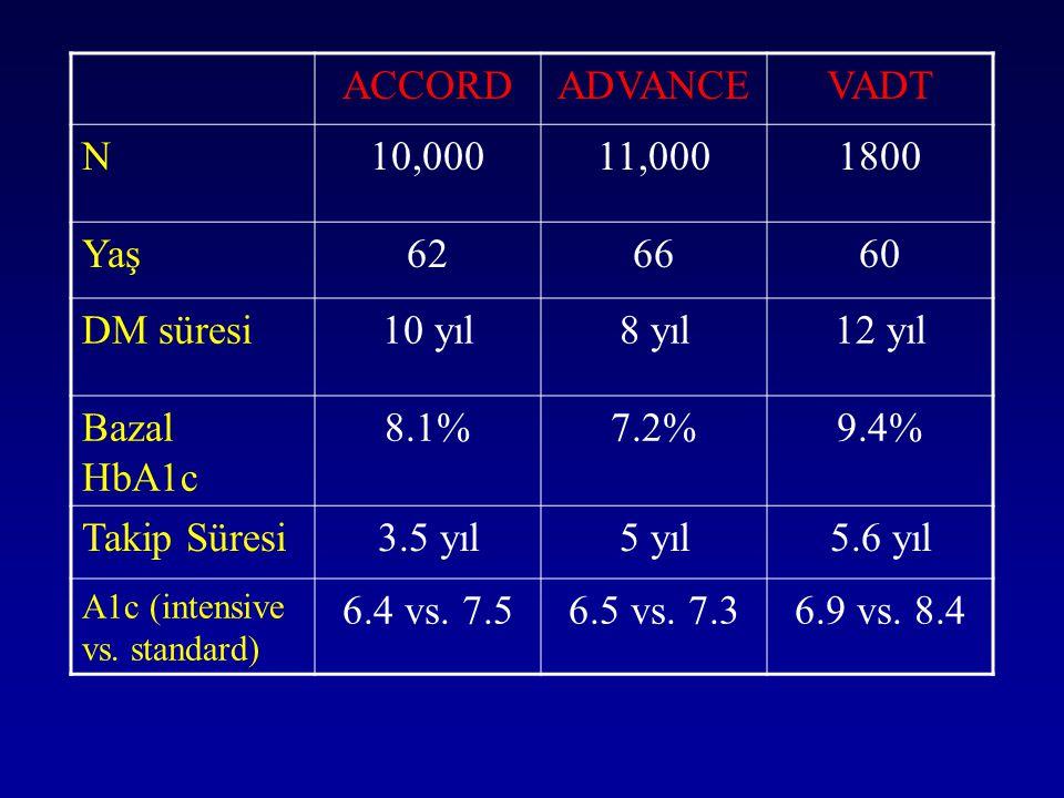 ACCORDADVANCEVADT N10,00011,0001800 Yaş626660 DM süresi10 yıl8 yıl12 yıl Bazal HbA1c 8.1%7.2%9.4% Takip Süresi3.5 yıl5 yıl5.6 yıl A1c (intensive vs. s