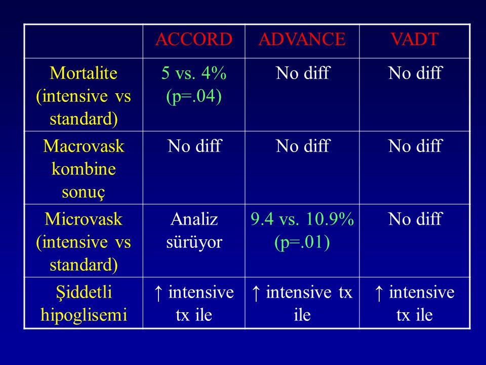 ACCORDADVANCEVADT Mortalite (intensive vs standard) 5 vs. 4% (p=.04) No diff Macrovask kombine sonuç No diff Microvask (intensive vs standard) Analiz