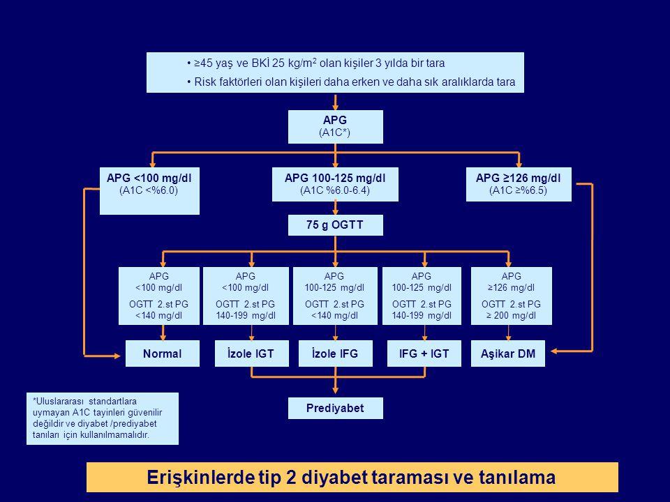 ≥45 yaş ve BKİ 25 kg/m 2 olan kişiler 3 yılda bir tara Risk faktörleri olan kişileri daha erken ve daha sık aralıklarda tara APG 100-125 mg/dl (A1C %6