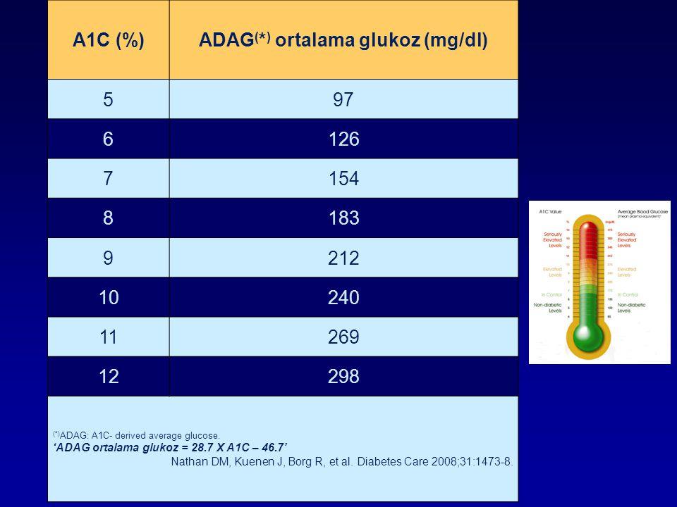 A1C (%)ADAG ( * ) ortalama glukoz (mg/dl) 597 6126 7154 8183 9212 10240 11269 12298 (*) ADAG: A1C- derived average glucose. 'ADAG ortalama glukoz = 28